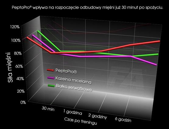 wykres_pepto_pro2.jpg